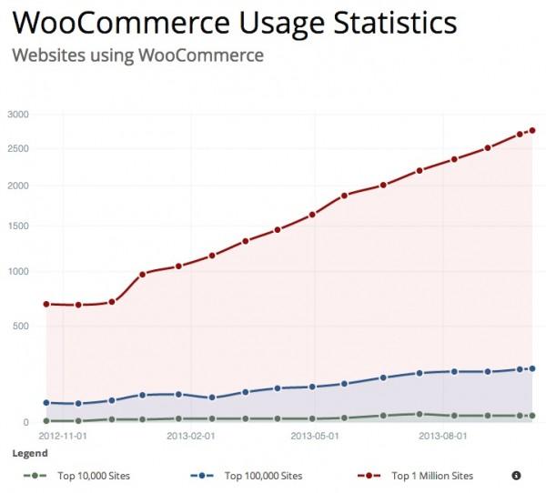 incremento-woocommerce