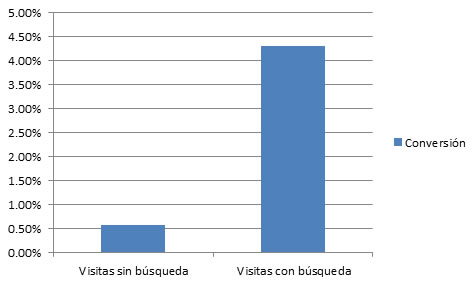 ejemplo-conversion-1