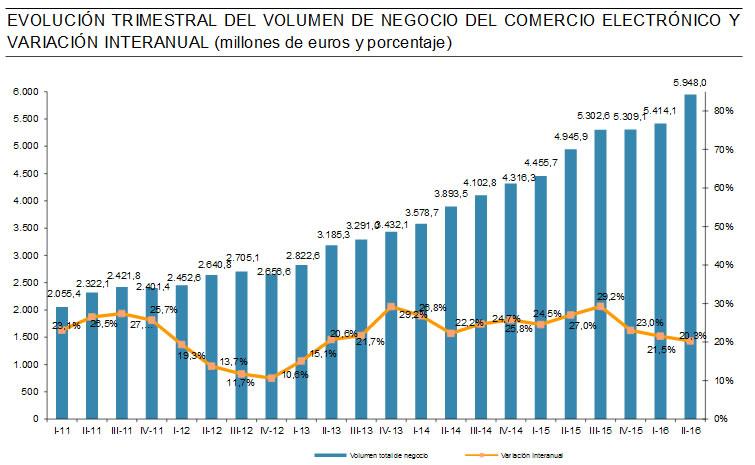 ecommerce-espana-2t-2016-1