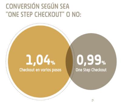 Conversion proceso compra un solo paso
